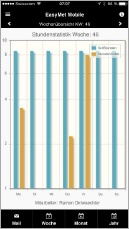 EasyMet Zeiterfassungs Apps Statistik